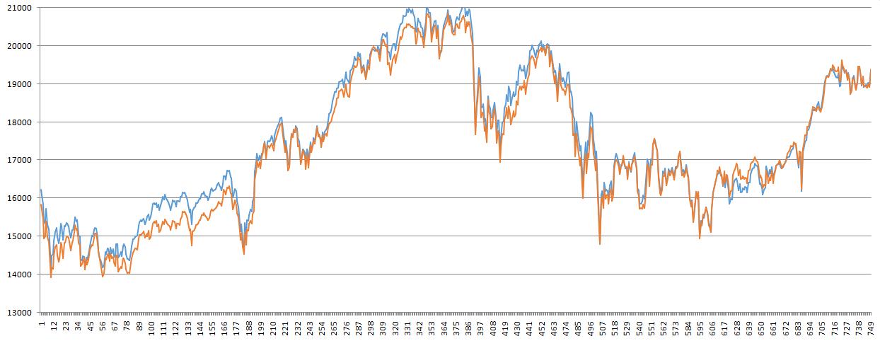 225とTOPIXのチャート画像