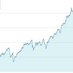 常に上昇トレンドを継続する金融商品(その2)