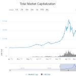 仮想通貨で一番儲けた日本政府 ~仮想通貨の市場規模の推移から~