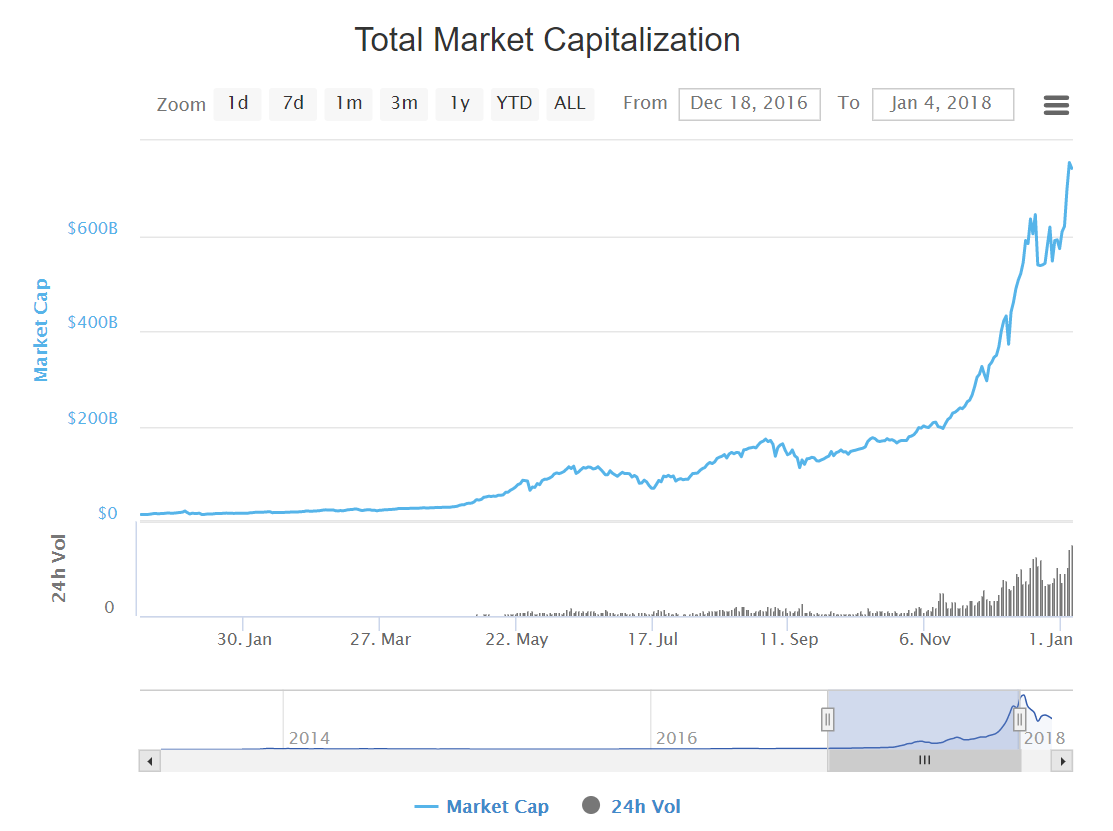 total market capitarization2