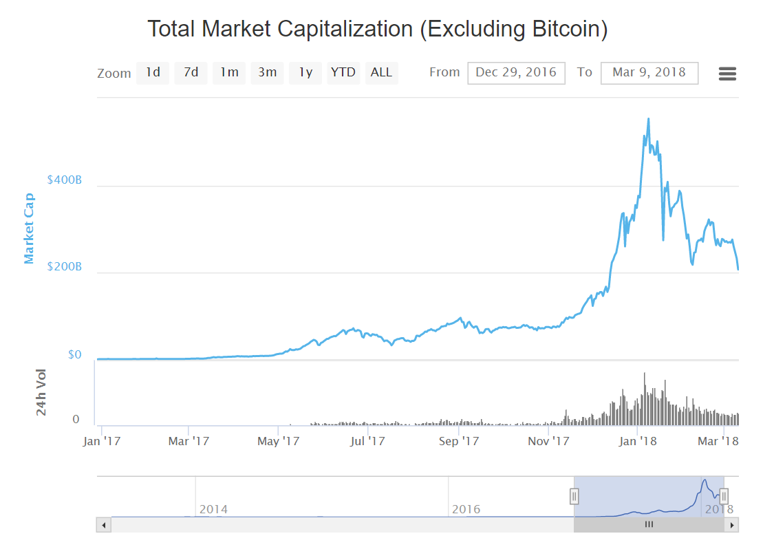 total market capitarization3